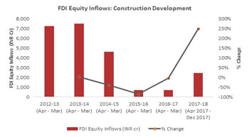 Returning FDI Equity Scripting India's Real Estate Revival?