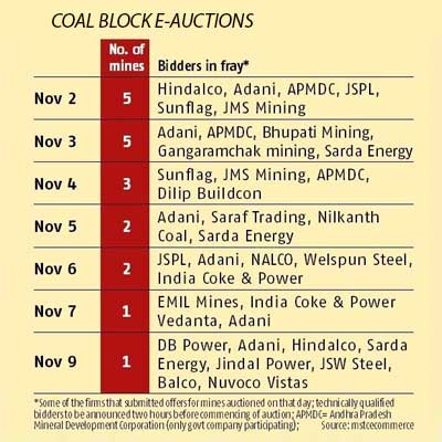 Second round of coal mine auctioning starts Nov 2, with 19 blocks going under the hammer