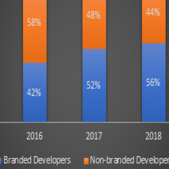 Post DeMo and RERA, branded developers dominate with 53% of new housing supply in H1 2019