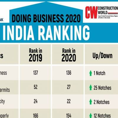 India among top ten performers on World Bank Group's Doing Business 2020 report