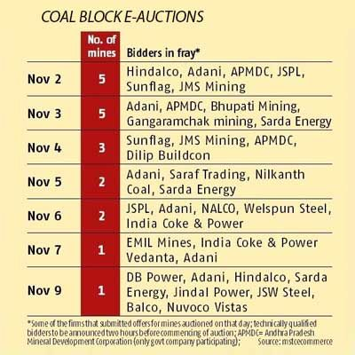 E-bids for coal mines to be conducted Nov 2-9