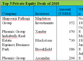 Real estate private equity funds focusing on top cities in India