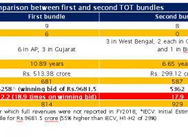 Success of TOT model critical for funding Bharatmala programme