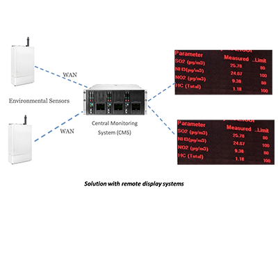 Smart Environmental Sensors by iRam Technologies